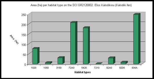Fig. 6. Total surface area of the habitat types present in Kalodiki Fen