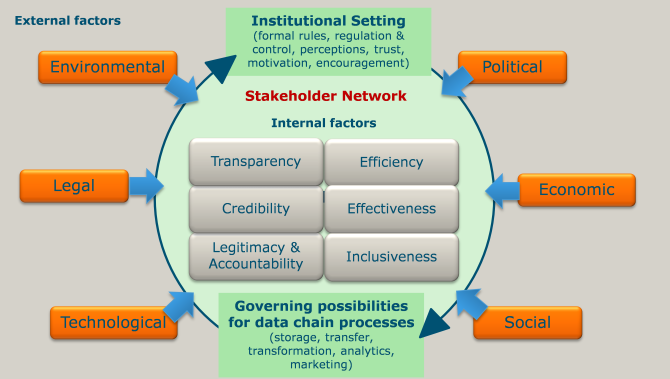 Source: Wolfert, S., Bogaardt, M.J., Ge, L., Soma, K., Verdouw, C.N., 2017.  Guidelines for governance of data sharing in agri-food networks, in:  Nelson, W. (Ed.), The International Tri-Conference for Precision  Agriculture in 2017, Hamilton, p. 11.