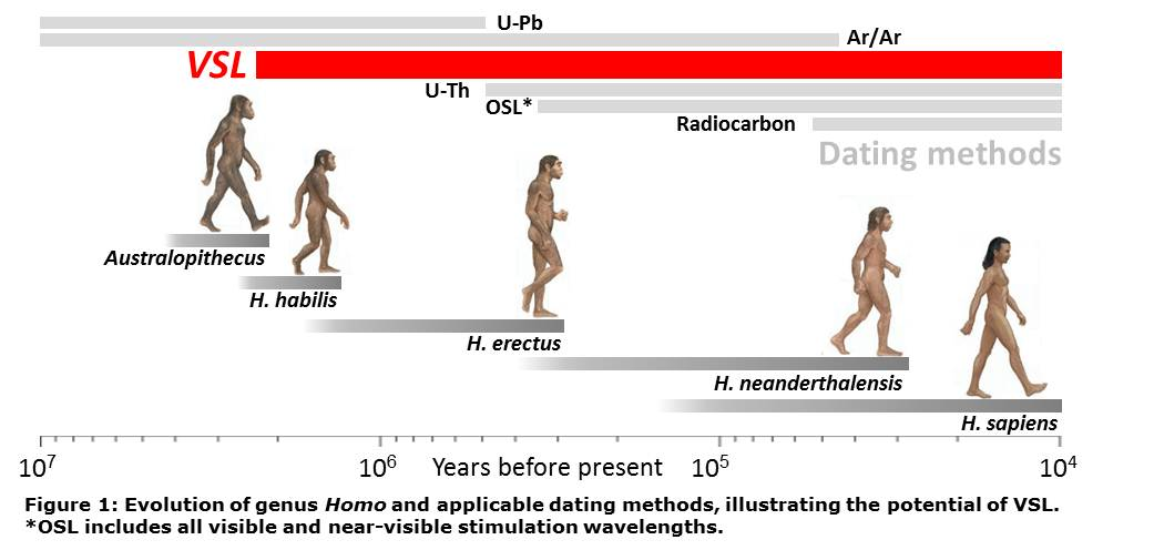 Radiocarbon dating methodology of a research 6