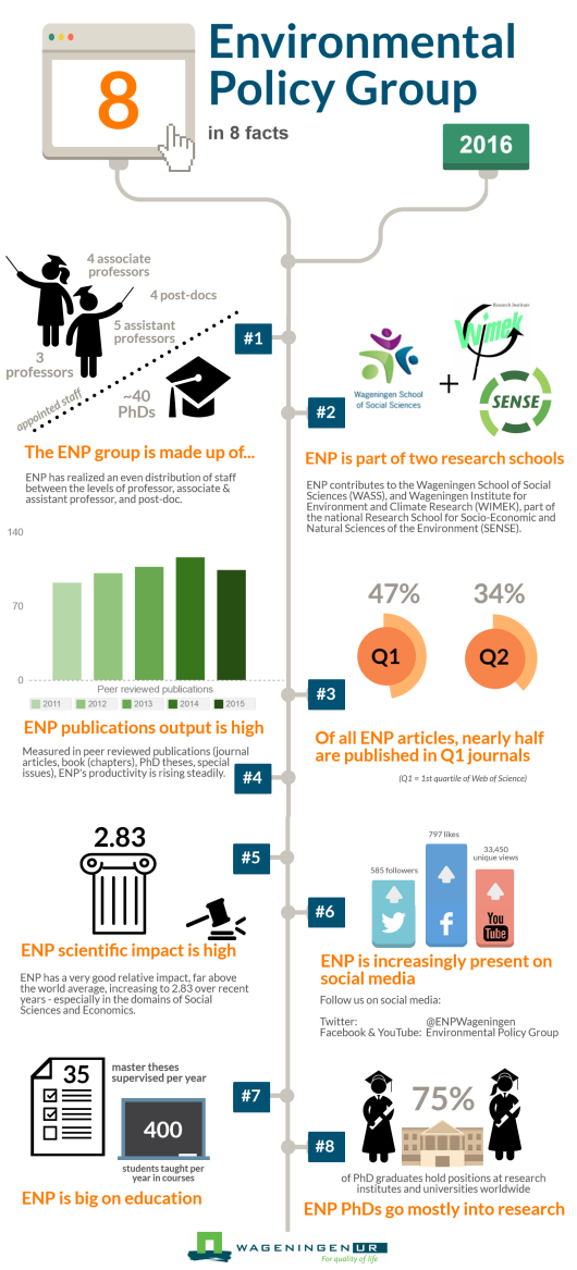 ENP Metrics infographic 2016 May.png