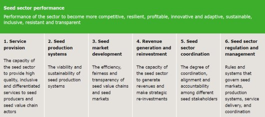 Model of seed sector transformation