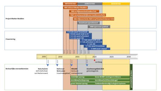 Schema en tijdlijn aanleg Marker Wadden (uit rapport)