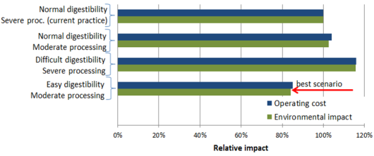 Relative environmental impact and operating cost for four maize scenarios. Proc. = processing.