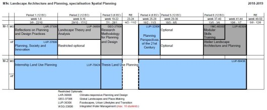MSc MLP - specialisation Spatial Planning