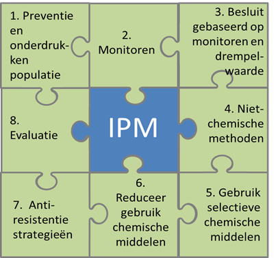 "Go to: ""Eight priniciples of integrated pest management"""