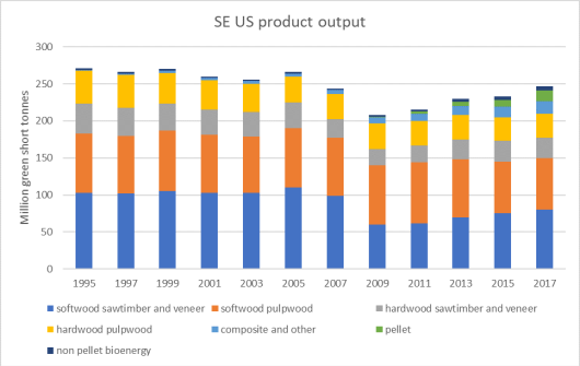 Figure 2. Production of wood pellets (since 2009) in the perspective of the total annual wood production in Southeastern US.