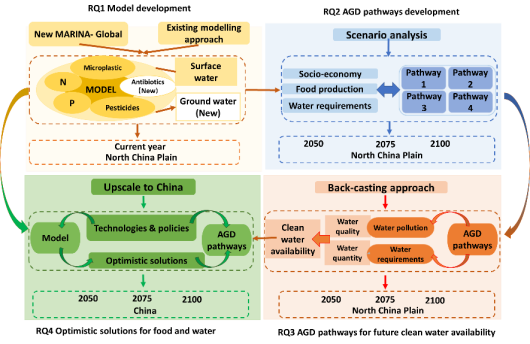 Fig. 1: The research framework including four research questions (RQs). MARINA-Global is the Model to Assess River Inputs of pollutaNts to seAs by source from sub-basin in 2010. N is Nitrogen; P is Phosphorus; and AGD is Agricultural Green Development.