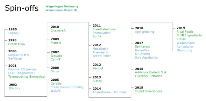 Timeline with spin-offs from Wageningen University and the Wageningen Research foundation