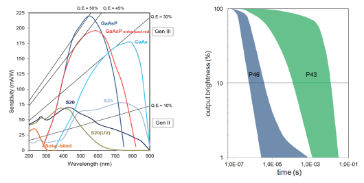 Figure 1. Left-hand side spectral response curve and the phosphor decay time on the right-hand side. CAT-AgroFood offers the use of the GaAs GenIII photocathode in combination with the P46 anode screen in the HiCATT 25 GaAs 1:1 40 ns. (Graphs taken from specifications Lambert Instruments BV)