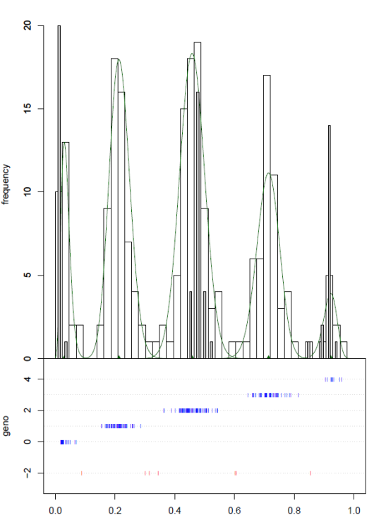 Figure 1. Typical graphical output of fitTetra. Upper panel: histogram of the signal ratios: allele a / (allele a + allele b) of a set of tetraploid potato varieties (white bars) and a diploid cross progeny (gray bars) for marker PotSNP016. The model fitted to the tetraploid varieties is indicated (green line). Lower panel: the genotype (0 to 4 for nulliplex to quadruplex) assigned to the tetraploid samples in relation to the signal ratios. Unassigned samples are shown at the bottom in red. The diploid samples coincide with the nulliplex, duplex and quadruplex peaks of the tetraploid samples.