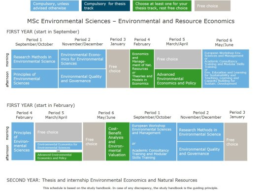 Master environmental science thesis management