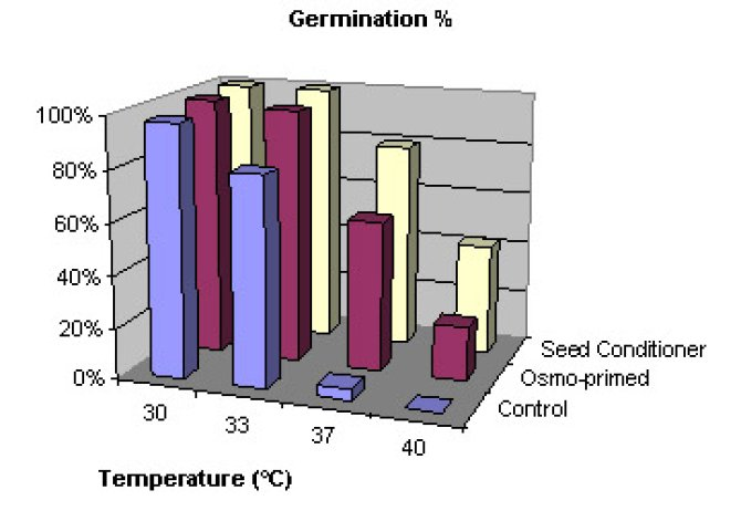 Fig 1. Seeds were primed by -1 MPa PEG for 7 days or by incubation in the Seed Conditioner for 6 days. Germination of these seeds was tested under different temperatures.