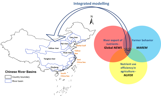 Figure 1 Linking the Global NEWS, NUFER and MAREM models for modelling nutrient flows from Chinese river basins to coastal waters. Source: Global NEWS database (Mayorga et al., 2010) for delineating river basins and geo-database from Institute of Geographic Sciences and Natural Resources Research, CAS (http://www.igsnrr.cas.cn/) for the country boundary  and coastal information.
