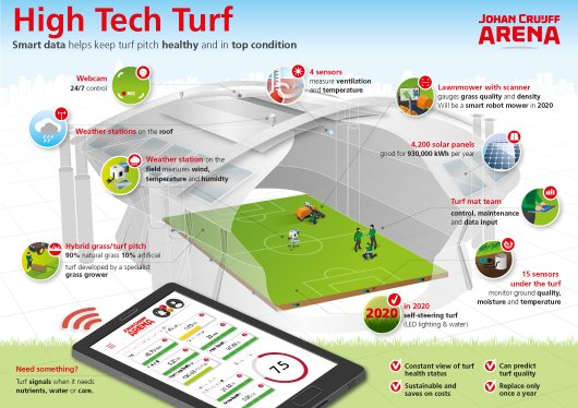 Infographic high tech pitch Johan Cruijf Arena