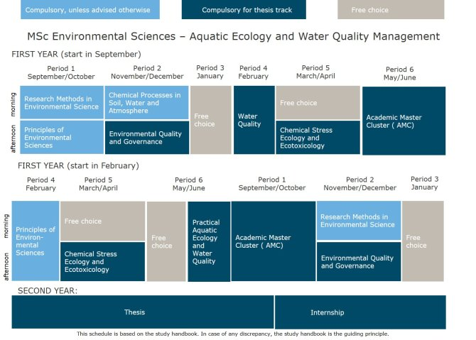 MSc Environmental Sciences - Aquatic Ecology and Water Aquality Management.jpg