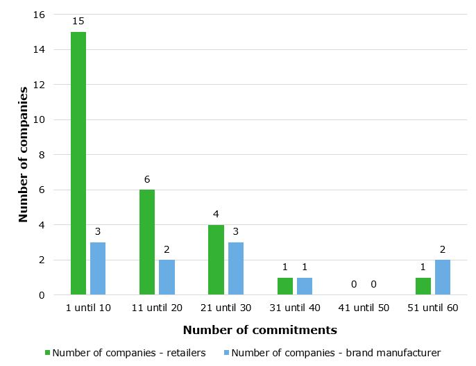Figure 1: Number of sustainability commitments per company