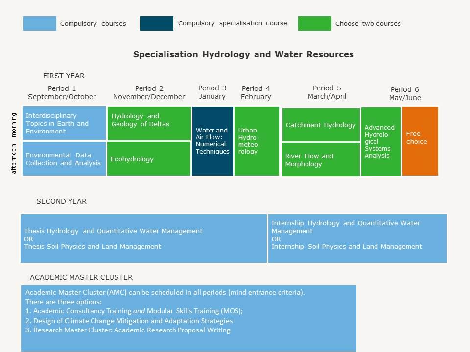water resources dissertation planning