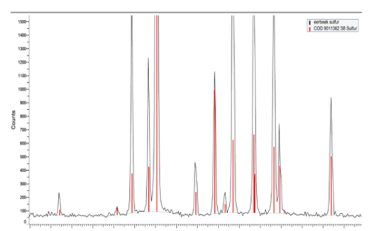 Fig.1 Peak diffraction pattern of sulfur