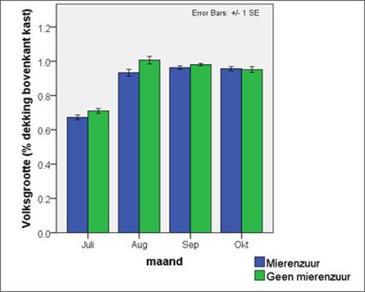 Figure 4. Colony size ((=volksgrootte) percentage coverage top of the hive with bees) as a function of month (=maand) for the people with (Blue) and without (Green) formic acid treatment. The asterisk indicates the months in which there was a significant difference between the colonies which had  or had not been treated with formic acid. No asterisk means no difference. The population size was always measured in the first week of the month.