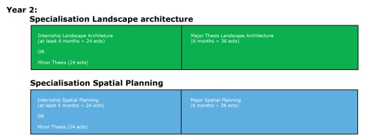 Programme Master Landscape Architecture and Planning Year 2