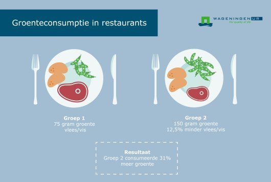 groenteconsumptie in restaurants-01.jpg