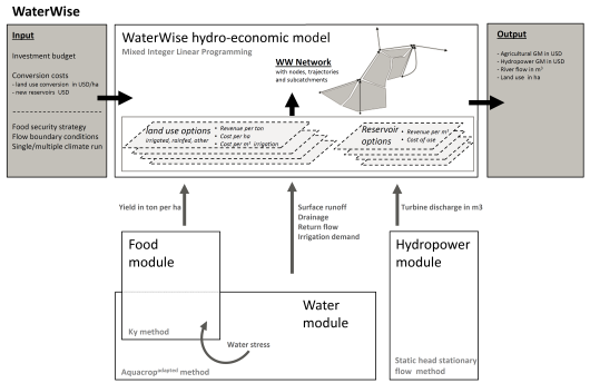 A simplified representation of the Water Wise model, including its sub-modules of water food and energy. Depending on the application these modules can be replaced by existing models, like LPJmL (replacing  water and food production input).