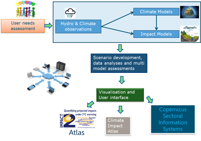 First-generation climate information services