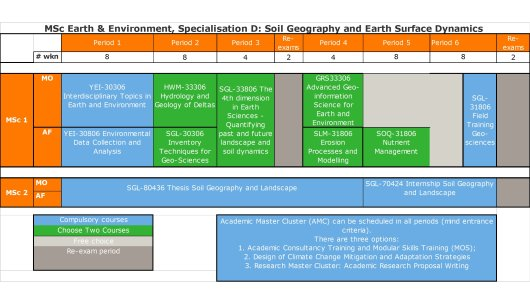 Soil Geography and Earth Surface Dynamics