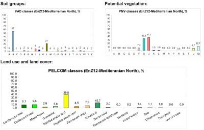 Mediterranean North soil/vegetation