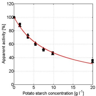 reaction rates of barley alpha amylase The amylase of malt digests barley starch to the  alpha-amylase,  type buffers), equal reaction rates of pancreatic amylase were measured in.