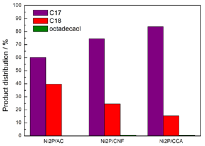 Figure 1. Product distribution for catalysts Ni2P/AC, Ni2P/CNF and Ni2P/CCA in oleic acid HDO at 350 °C