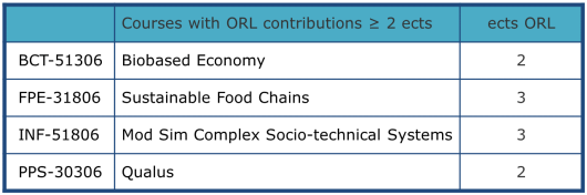 Courses with ORL contributions.png