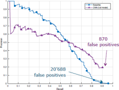 Figure 3. Results are far less false positives in the detection phase (870 for the CNN).