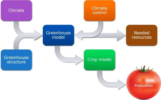 Model the climate and crops