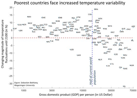 Relative change in standard deviation of monthly temperature anomalies until the end of the 21st century versus per capita GDP in different countries. The red line marks zero change in temperature variability. The blue line marks half of the current world population.