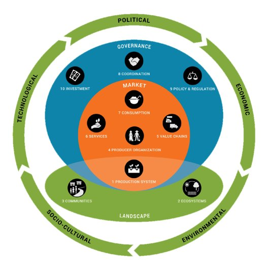 Sector transformation model; source: https://www.aidenvironment.org/sustainable-sectortransformation/