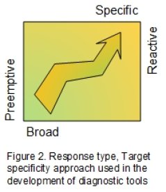 Response type, Target specificity approach used in the  development of diagnostic tools