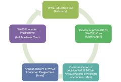WASS education cycle.jpg