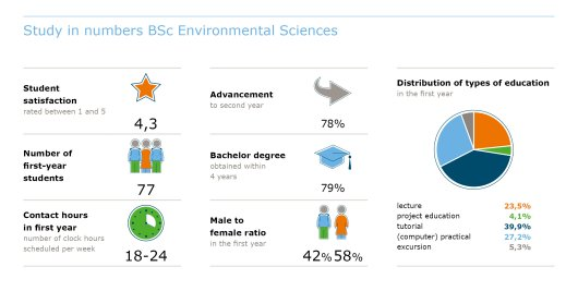 Studie in cijfers BSc Environmental Sciences