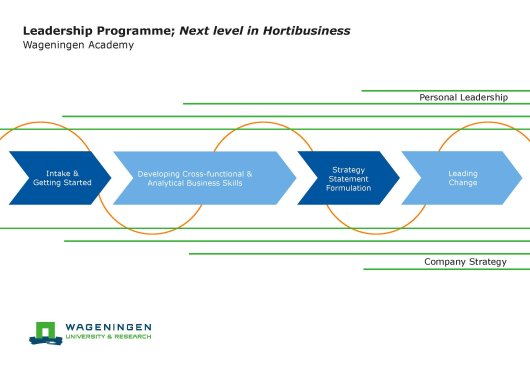 Leadership programme; Next level in Hortibusiness