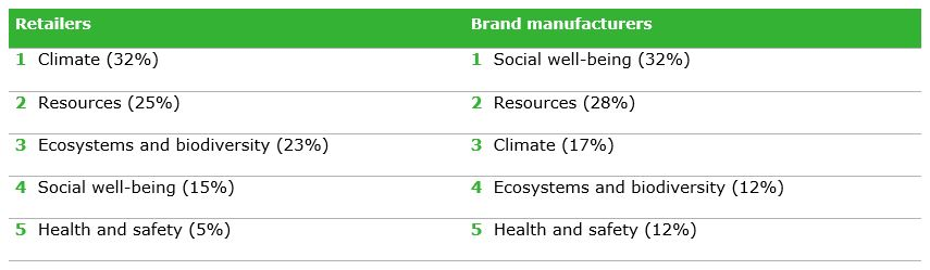 Table 1: Top 5 impact categories in the sustainability reports of retailers and brand manufacturers