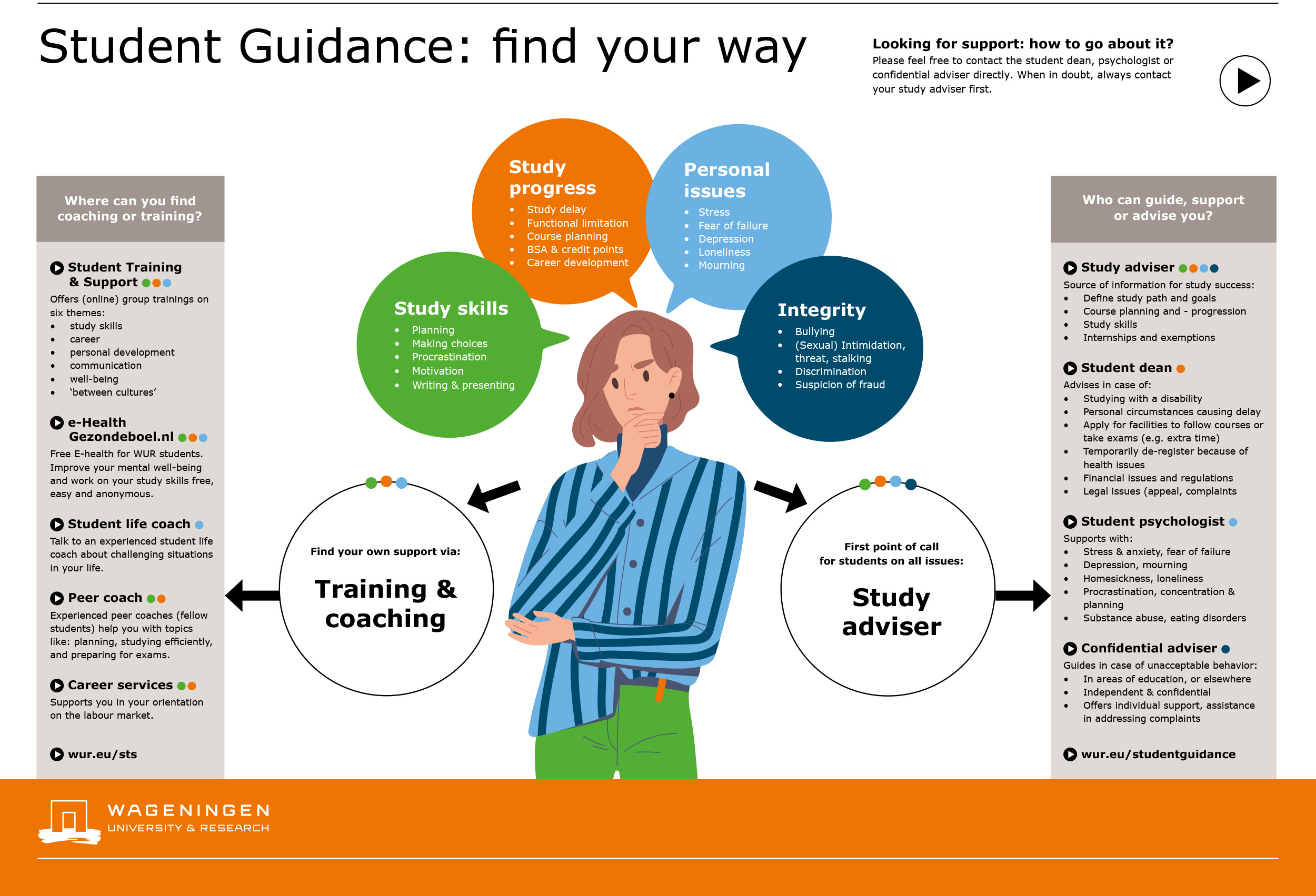 Student Guidance: Find your way - WUR
