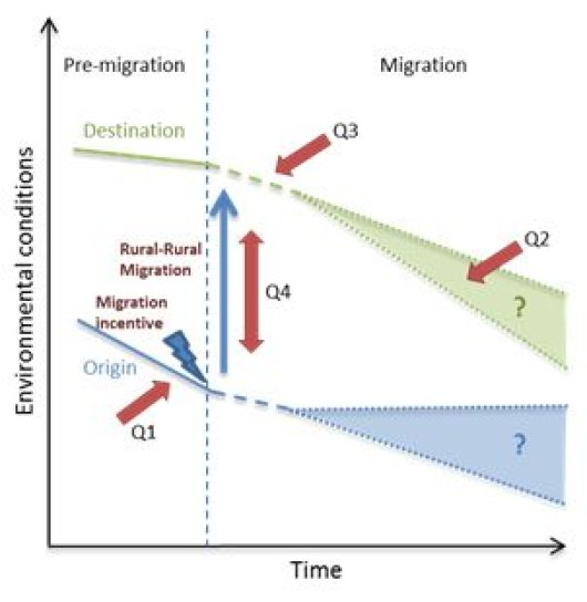 Migration processes and their relationship with the environment. The four research questions (Q1-Q4) are indicated.