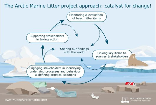 The Arctic Marine Litter Project Approach