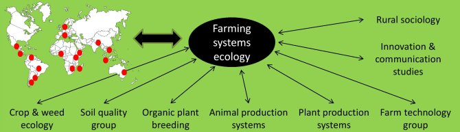 Figure 2: Farming Systems Ecology entertains fluid collaboration with a diversity of research groups within Wageningen University and with a solid network of partners worldwide.