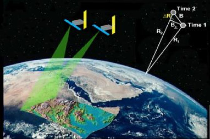 Fig. 1: Testing satellite based Radar Interferometry to measure swell and shrinkage