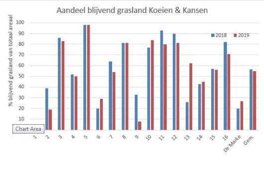 Figuur 1: Aandeel blijvend grasland op Koeien & Kansen-bedrijven in 2018 en 2019 (gegevens afkomstig van de centrale database KringloopWijzer (CDK), gebaseerd op oppervlakte blijvend grasland in de gdi (mei 2018 en mei 2019).
