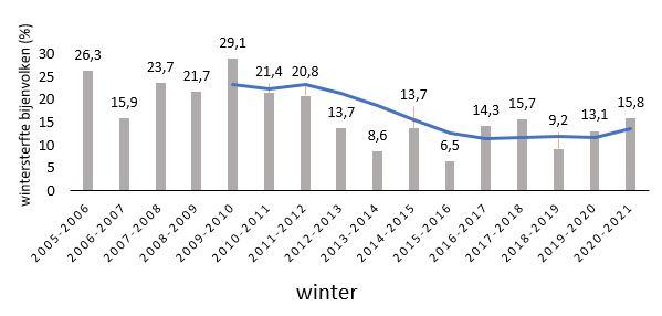 Overzicht wintersterfte 2005-2021