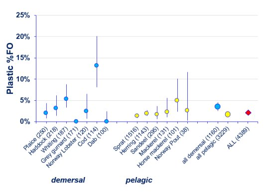 This graph shows that demersal fish species have more plastic in their stomach than pelagic fish species.