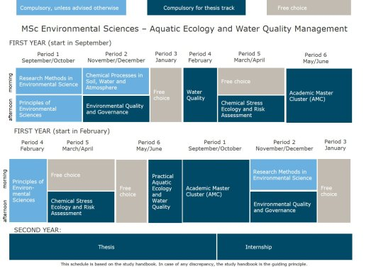 MSc Environmental Sciences - thesis track Aquatic Ecology and Water Quality Management.jpg